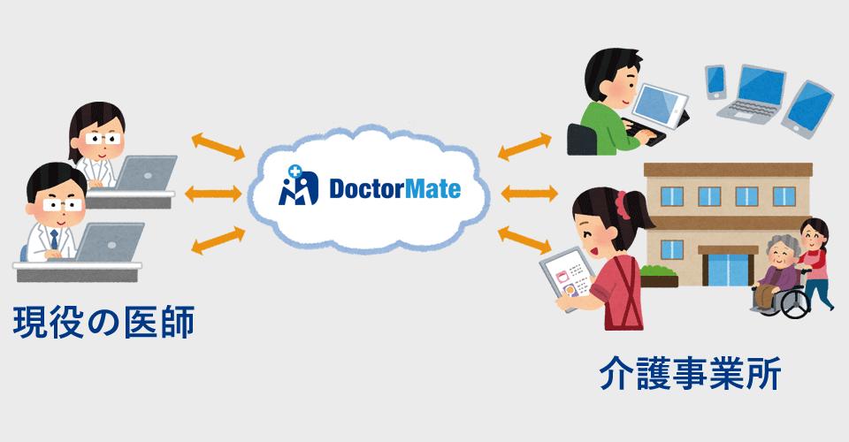 ドクターメイト サービスイメージ